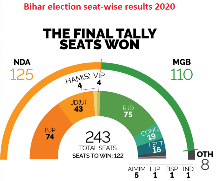 Bihar election seat wise result 2020